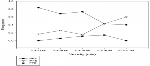 Graph showing barefoot runners heel-strike Vs mid-strike Vs for-foot at different running speeds